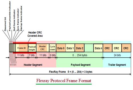 Flexray Protocol Frame Format