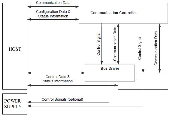 Flexray node architecture