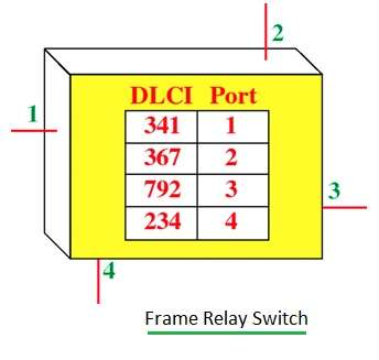 Frame Relay Switch