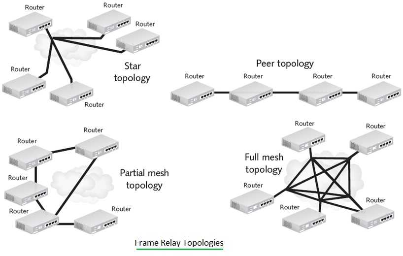Frame Relay Topologies