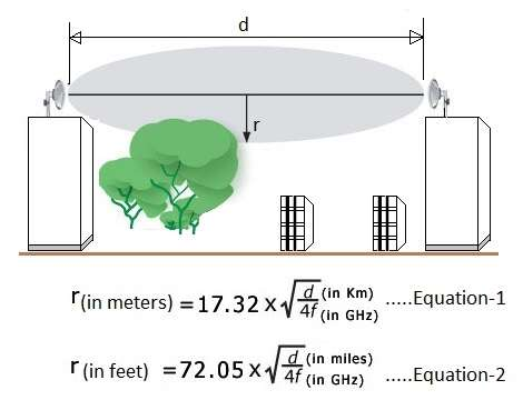 Fresnel zone radius calculator equation
