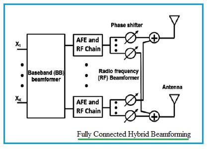 Fully connected hybrid beamforming