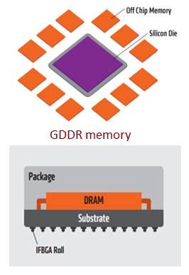 GDDR memory