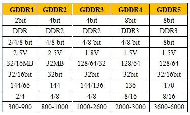 Difference between GDDR1 vs GDDR2 vs GDDR3 vs GDDR4 vs GDDR5