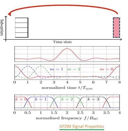 GFDM signal properties