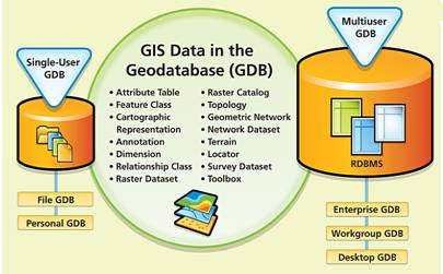 GIS Data In Geodatabase