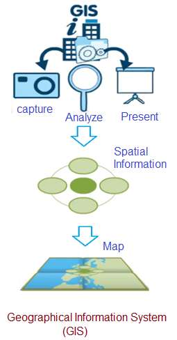 GIS-Geographical Information System
