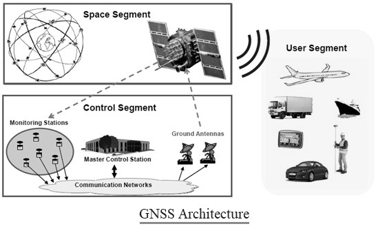 GNSS architecture