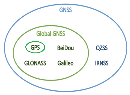 difference between GNSS and GPS
