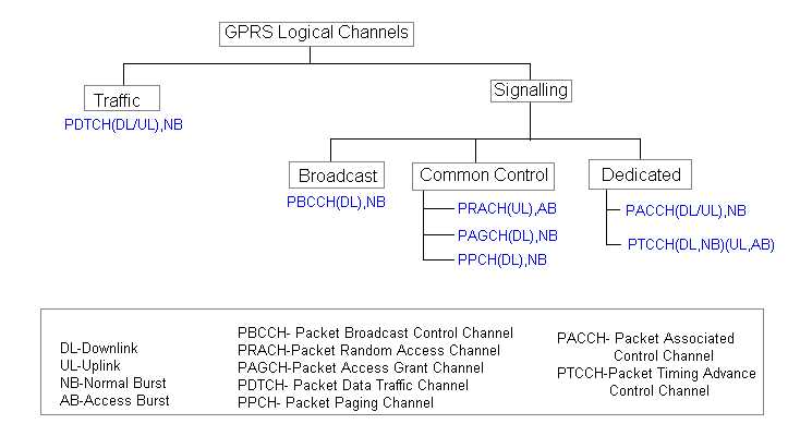 GPRS tutorial, Channel types