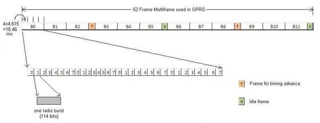 GPRS frame structure