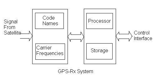 GPS Rx System