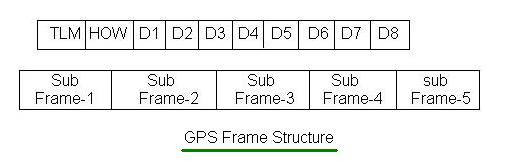 GPS frame structure