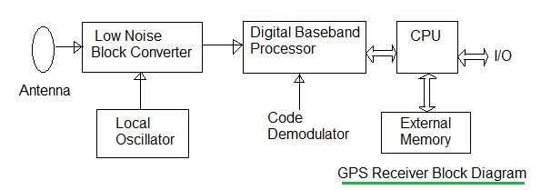 gps receiver module gps module app note manufacturers. Black Bedroom Furniture Sets. Home Design Ideas