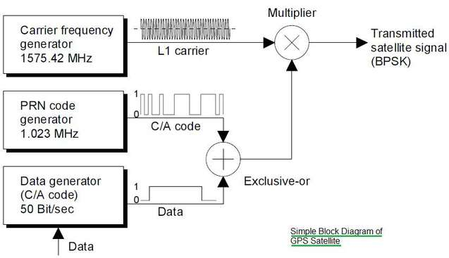 GPS satellite block diagram
