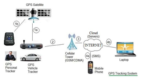 Gps Vs Gprs Difference Between Gps And Gprs