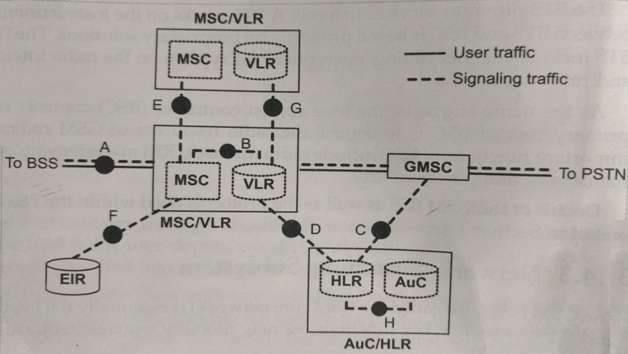 GSM network architecture NSS