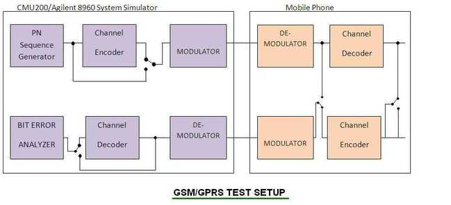 GSM GPRS Mobile loopback test setup