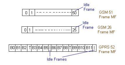GSM/GPRS idle frames