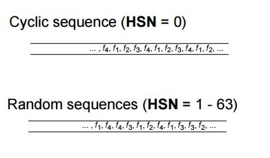 GSM HSN base sequences
