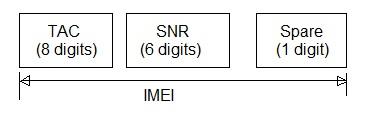 GSM IMEI formula
