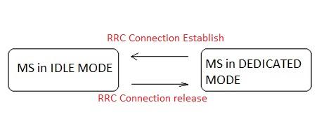GSM RRC