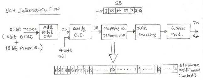 GSM SCH Synchronization Channel