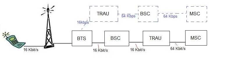 GSM TRAU