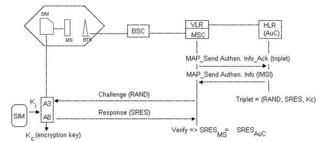gsm authentication
