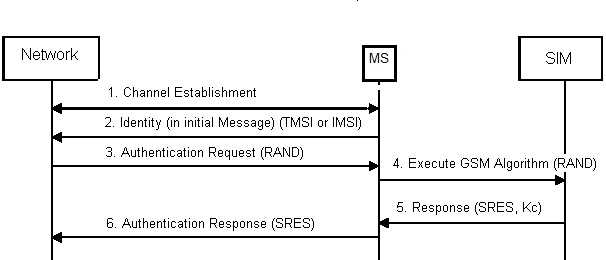GSM authetication message flow