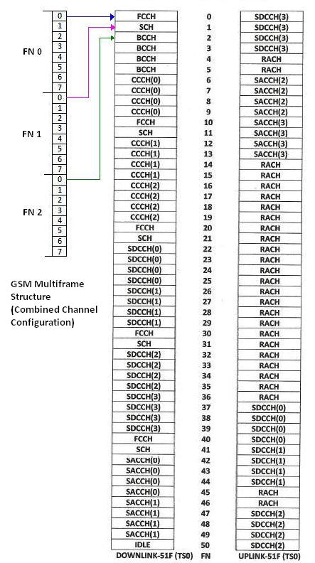 GSM combined channel configuration
