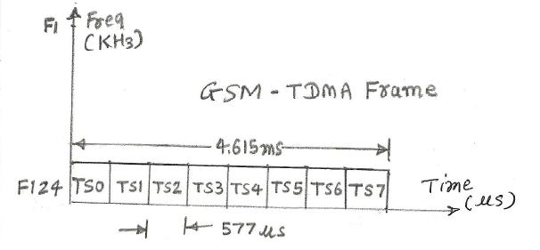 GSM frequency vs time frame