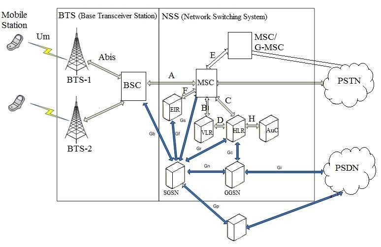 GSM architecture BSS side and NSS side
