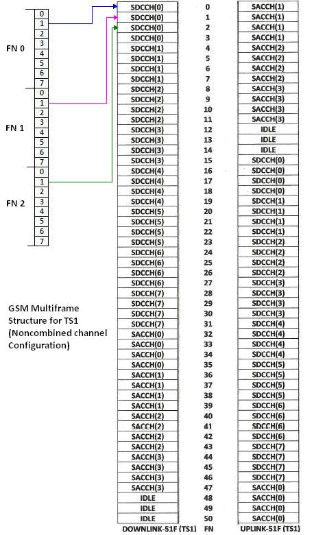 GSM noncombined channel configuration TS1