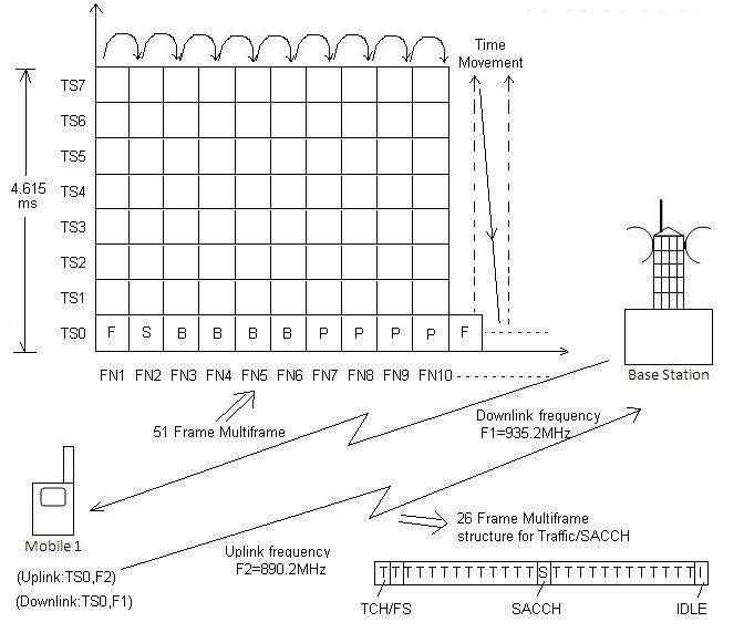 GSM physical and logical channel concept