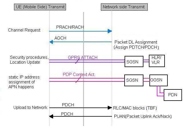 GSM uplink packet switched,PS call flow
