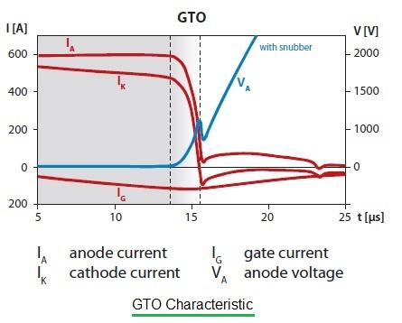 GTO characteristic