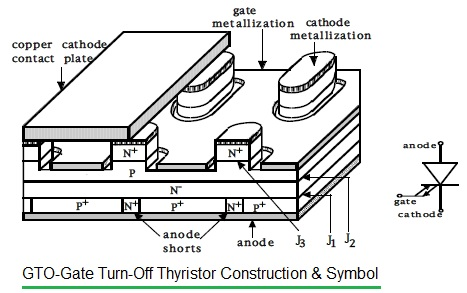 GTO construction and symbol