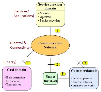 Generic Smart Grid Network Architecture Components or modules