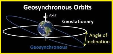 Geosynchronous orbit vs Geostationary orbit