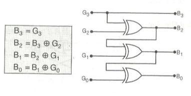 Binary to Gray converter | Gray to Binary converter