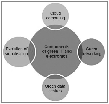 Green IT Components