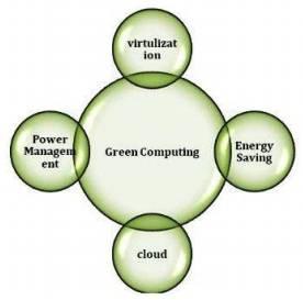 Green computing techniques