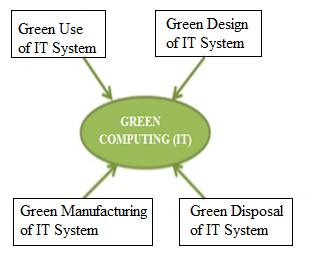 what is Green computing