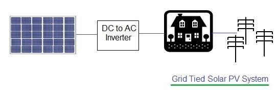 Grid Tied solar PV system