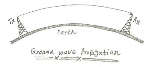 Ground wave propagation
