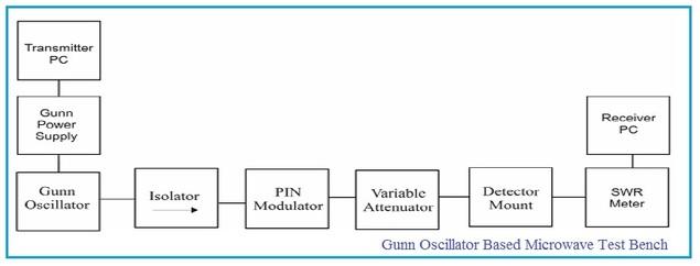 Gunn Oscillator Microwave Test Bench