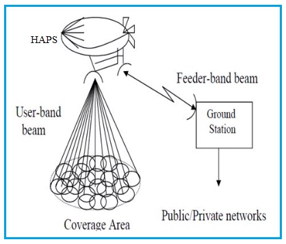 HAPS System