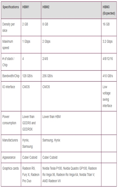 difference between HBM memory types