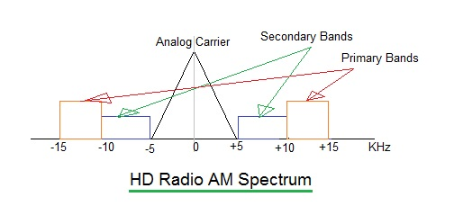 HD radio AM spectrum